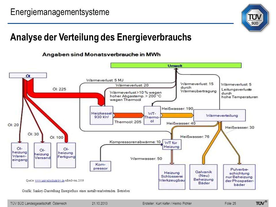 Energiemanagementsysteme Analyse der Verteilung des Energieverbrauchs Grafik: Sankey-Darstellung Energiefluss eines metallverarbeitenden Betriebes Que