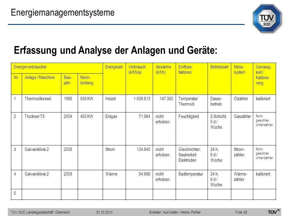 Energiemanagementsysteme Erfassung und Analyse der Anlagen und Geräte: EnergieverbraucherEnergieartVerbrauch (kWh/a) Abwärme (kWh) Einfluss- faktoren