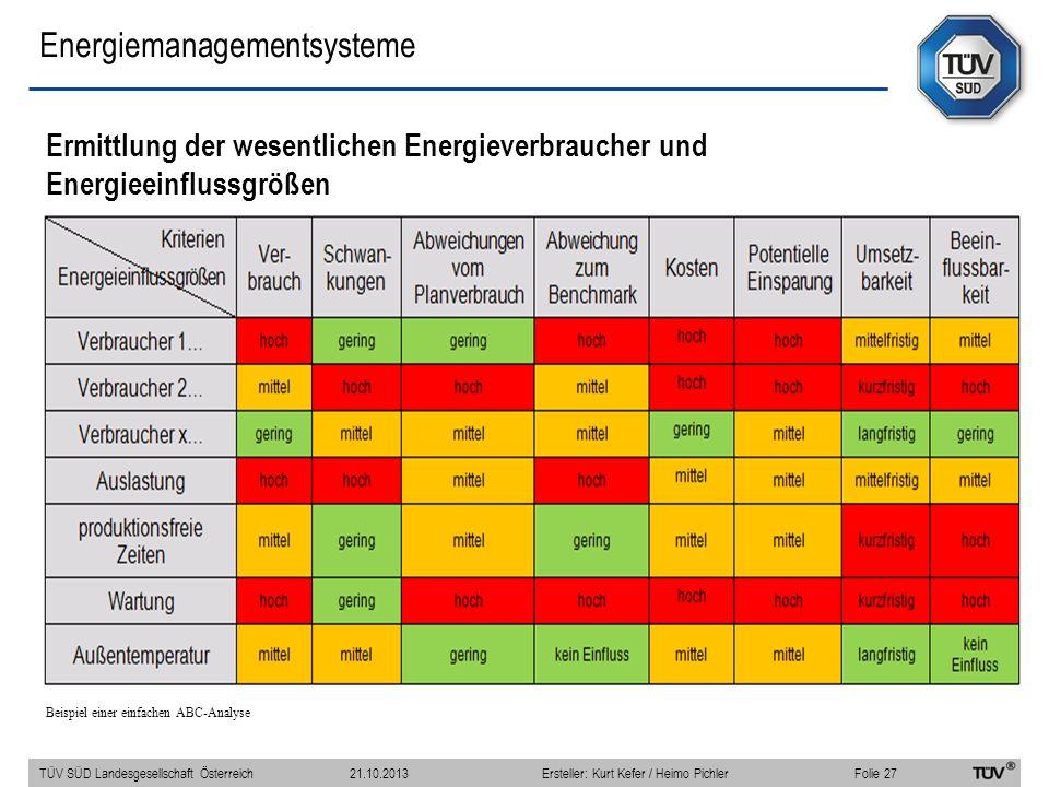 Energiemanagementsysteme Ermittlung der wesentlichen Energieverbraucher und Energieeinflussgrößen Beispiel einer einfachen ABC-Analyse TÜV SÜD Landesg