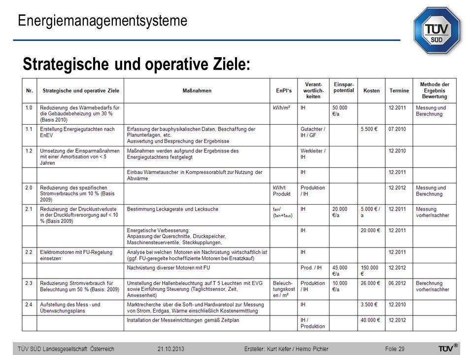 Energiemanagementsysteme Strategische und operative Ziele: TÜV SÜD Landesgesellschaft Österreich Folie 29 21.10.2013Ersteller: Kurt Kefer / Heimo Pich