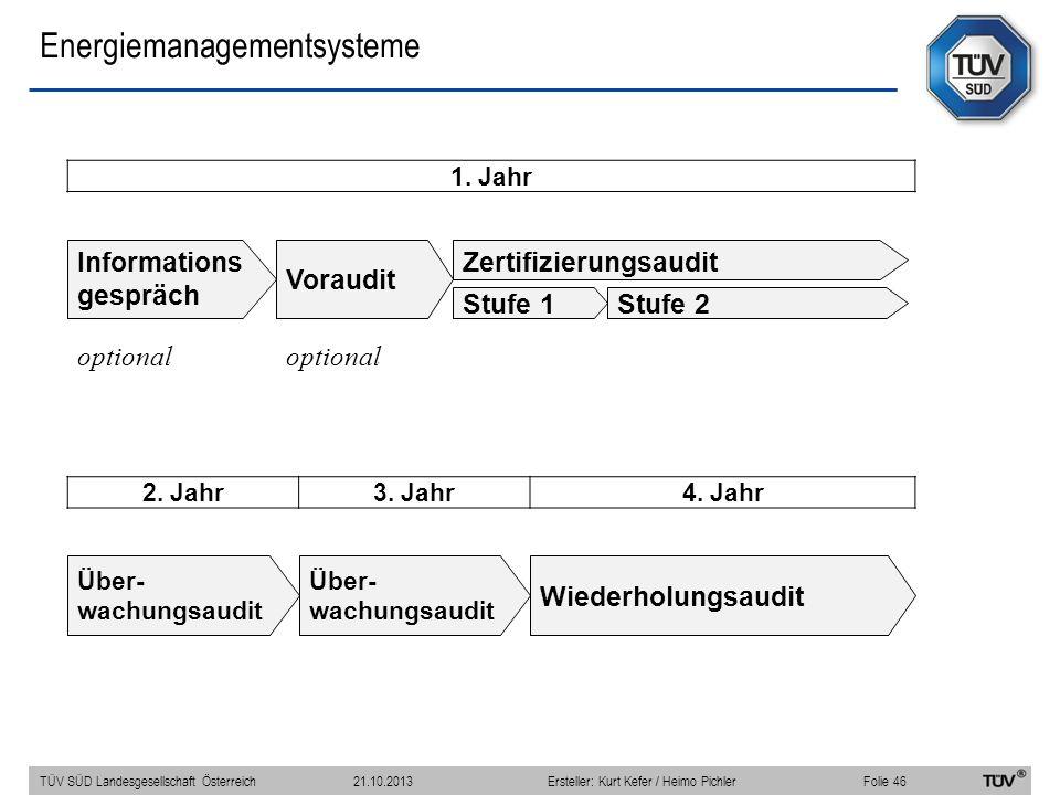 Energiemanagementsysteme 1. Jahr Informations gespräch Voraudit Zertifizierungsaudit Stufe 1Stufe 2 optional 2. Jahr3. Jahr4. Jahr Über- wachungsaudit