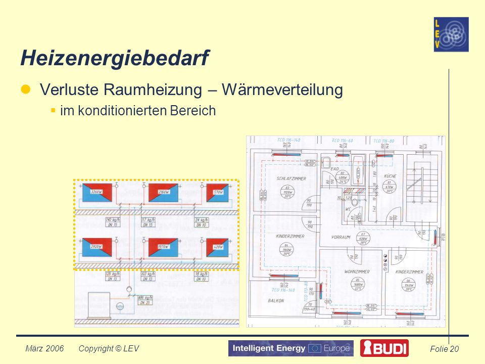 Copyright © LEV März 2006 Folie 20 Heizenergiebedarf Verluste Raumheizung – Wärmeverteilung im konditionierten Bereich
