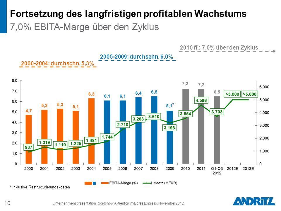 2010 ff.: 7,0% über den Zyklus * * Inklusive Restrukturierungskosten 2005-2009: durchschn.