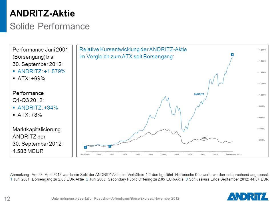 12 Relative Kursentwicklung der ANDRITZ-Aktie im Vergleich zum ATX seit Börsengang: Performance Juni 2001 (Börsengang) bis 30. September 2012: ANDRITZ
