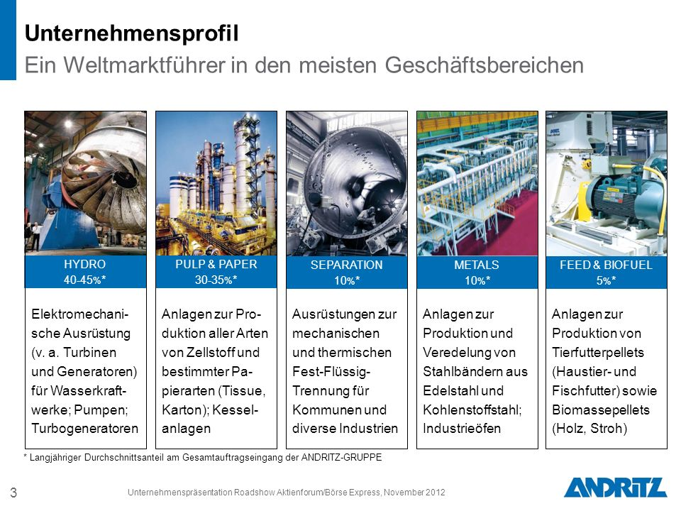 3 * Langjähriger Durchschnittsanteil am Gesamtauftragseingang der ANDRITZ-GRUPPE Elektromechani- sche Ausrüstung (v.
