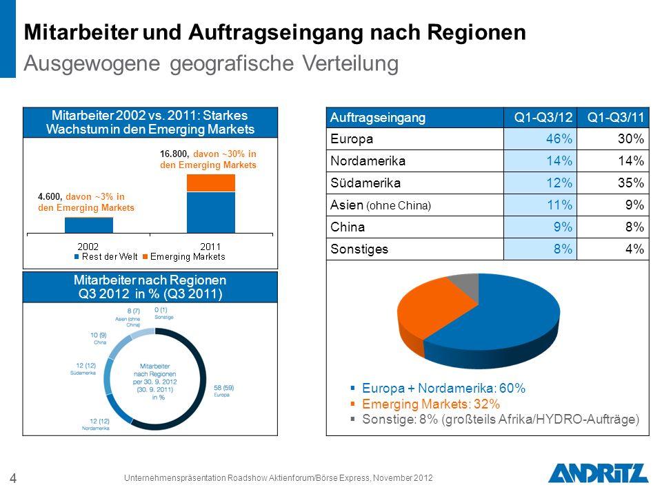 AuftragseingangQ1-Q3/12Q1-Q3/11 Europa46%30% Nordamerika14% Südamerika12%35% Asien (ohne China) 11%9% China9%8% Sonstiges8%4% 4 Europa + Nordamerika: 60% Emerging Markets: 32% Sonstige: 8% (großteils Afrika/HYDRO-Aufträge) 4 Mitarbeiter und Auftragseingang nach Regionen Ausgewogene geografische Verteilung Mitarbeiter 2002 vs.