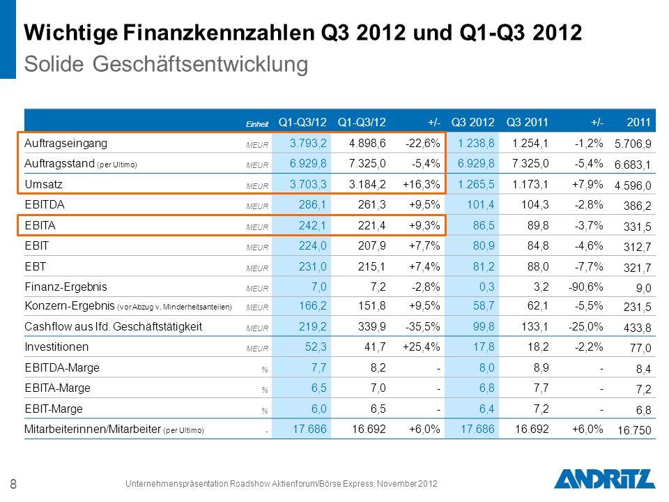 8 Wichtige Finanzkennzahlen Q3 2012 und Q1-Q3 2012 Solide Geschäftsentwicklung Einheit Q1-Q3/12 +/-Q3 2012Q3 2011+/-2011 Auftragseingang MEUR 3.793,24.898,6-22,6%1.238,81.254,1-1,2% 5.706,9 Auftragsstand (per Ultimo) MEUR 6.929,87.325,0-5,4%6.929,87.325,0-5,4% 6.683,1 Umsatz MEUR 3.703,33.184,2+16,3%1.265,51.173,1+7,9% 4.596,0 EBITDA MEUR 286,1261,3+9,5%101,4104,3-2,8% 386,2 EBITA MEUR 242,1221,4+9,3%86,589,8-3,7% 331,5 EBIT MEUR 224,0207,9+7,7%80,984,8-4,6% 312,7 EBT MEUR 231,0215,1+7,4%81,288,0-7,7% 321,7 Finanz-Ergebnis MEUR 7,07,2-2,8%0,33,2-90,6% 9,0 Konzern-Ergebnis (vor Abzug v.