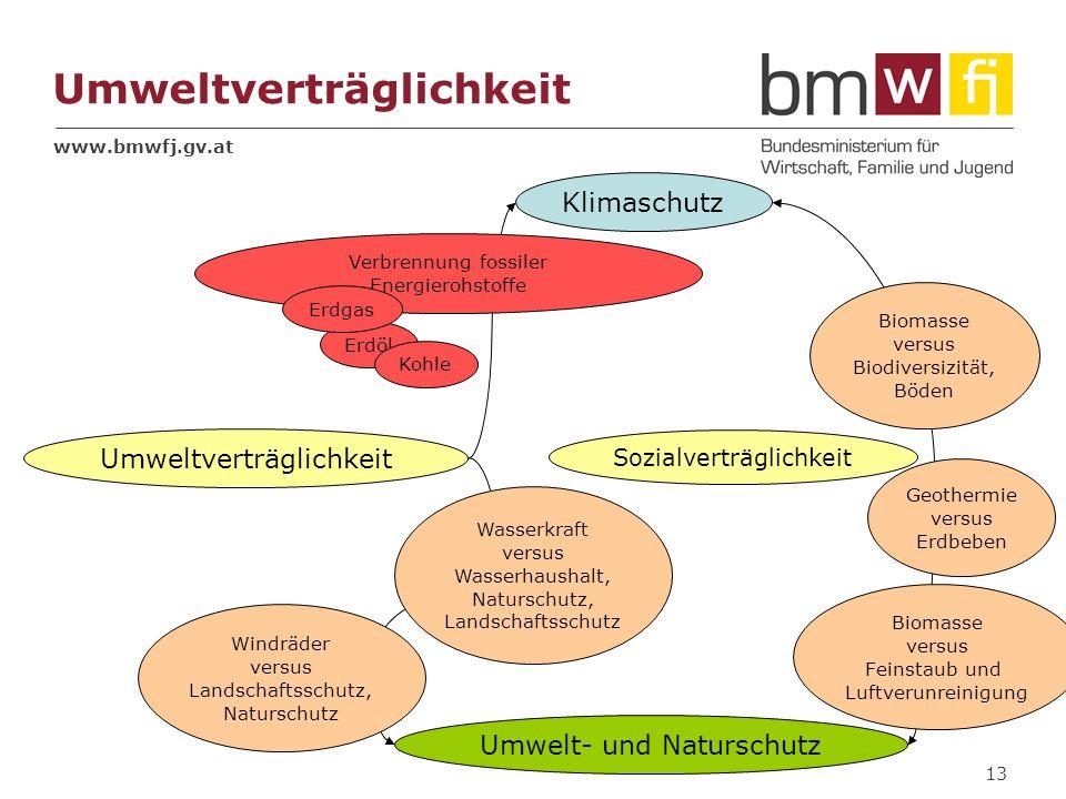 www.bmwfj.gv.at 13 Umweltverträglichkeit Klimaschutz Umwelt- und Naturschutz Umweltverträglichkeit Biomasse versus Feinstaub und Luftverunreinigung Bi