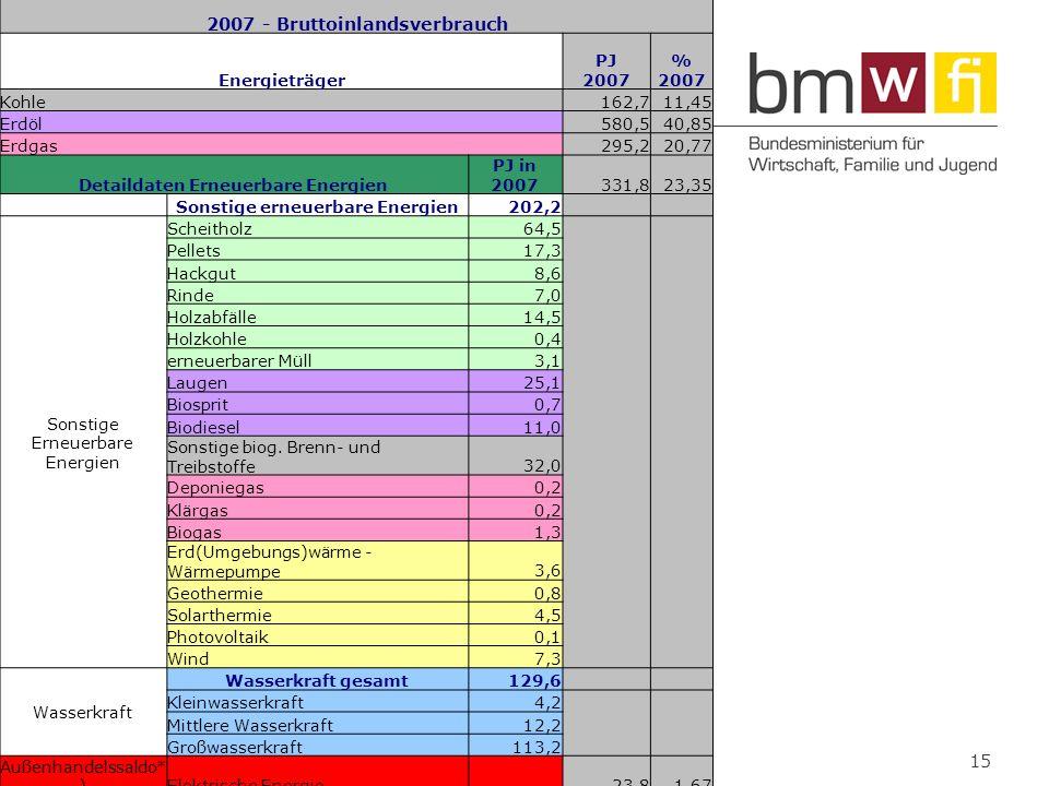 www.bmwfj.gv.at 15 2007 - Bruttoinlandsverbrauch Energieträger PJ 2007 % 2007 Kohle162,711,45 Erdöl580,540,85 Erdgas295,220,77 Detaildaten Erneuerbare