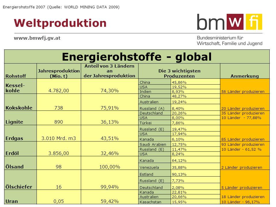 www.bmwfj.gv.at Weltproduktion 06.04.2014 3 Fußzeile Energierohstoffe - global Rohstoff Jahresproduktion (Mio. t) Anteil von 3 Ländern an der Jahrespr