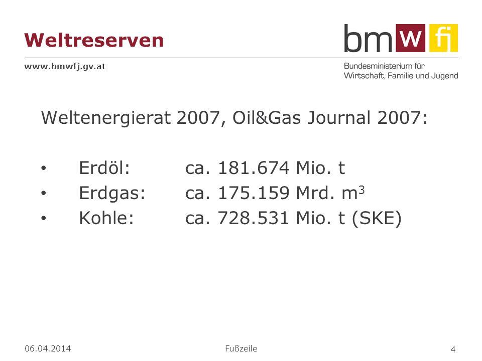 www.bmwfj.gv.at Weltreserven Weltenergierat 2007, Oil&Gas Journal 2007: Erdöl:ca. 181.674 Mio. t Erdgas:ca. 175.159 Mrd. m 3 Kohle:ca. 728.531 Mio. t