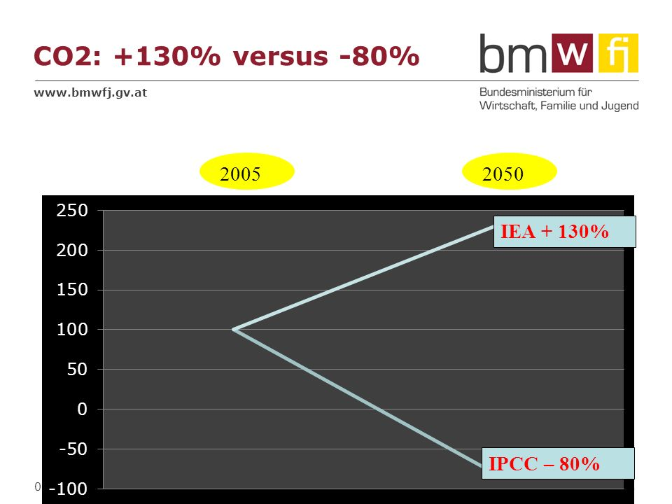 www.bmwfj.gv.at CO2: +130% versus -80% 06.04.2014 6 Fußzeile IEA + 130% 20052050