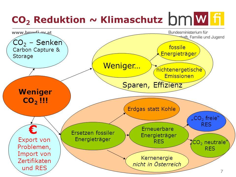 www.bmwfj.gv.at 7 Sparen, Effizienz CO 2 Reduktion ~ Klimaschutz Weniger… Ersetzen fossiler Energieträger Weniger CO 2 !!! fossile Energieträger nicht