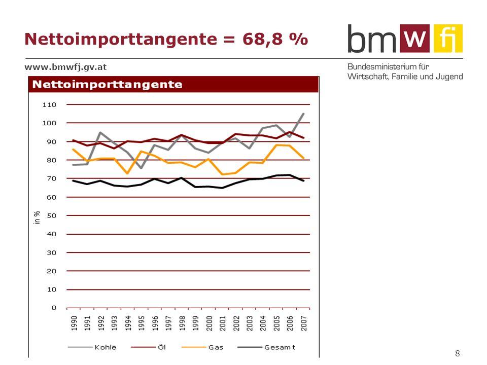 www.bmwfj.gv.at Nettoimporttangente = 68,8 % 8
