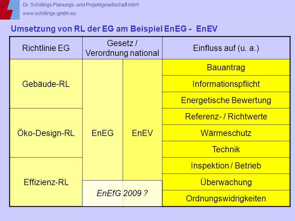 Dr. Schillings Planungs- und Projektgesellschaft mbH www.schillings-gmbh.eu Umsetzung von RL der EG am Beispiel EnEG - EnEV Richtlinie EG Gesetz / Ver