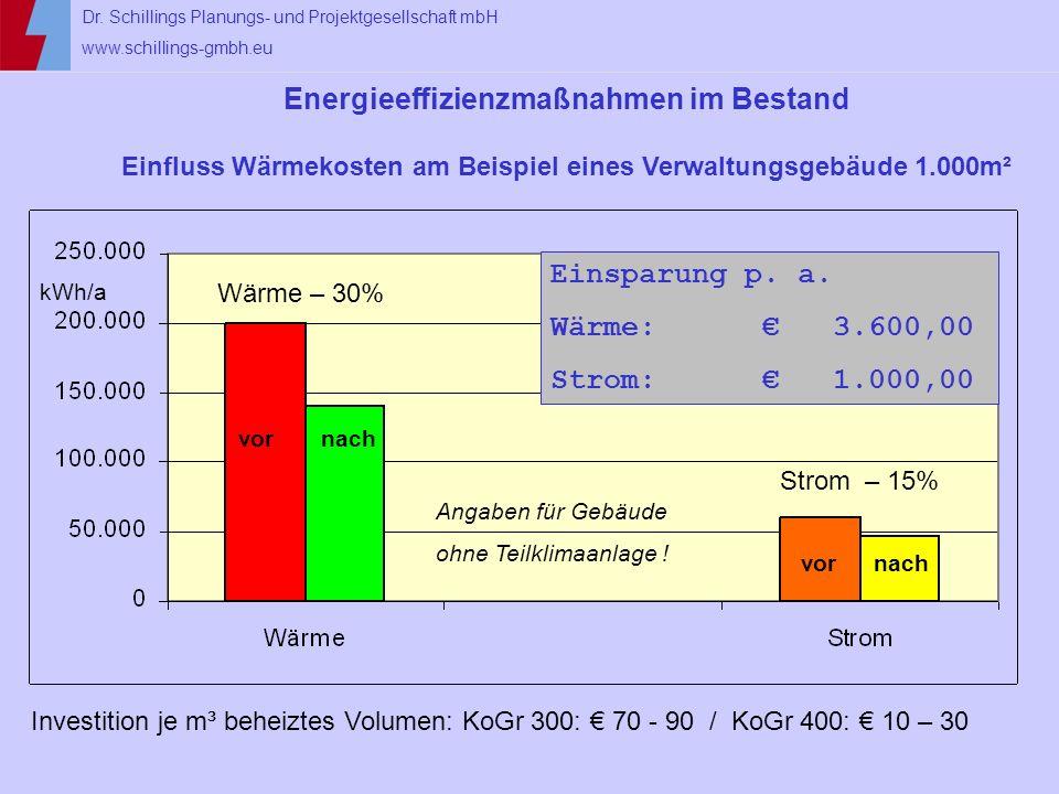 Dr. Schillings Planungs- und Projektgesellschaft mbH www.schillings-gmbh.eu Energieeffizienzmaßnahmen im Bestand Einfluss Wärmekosten am Beispiel eine