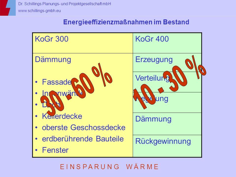 Dr. Schillings Planungs- und Projektgesellschaft mbH www.schillings-gmbh.eu Energieeffizienzmaßnahmen im Bestand KoGr 300KoGr 400 Dämmung Fassade Inne