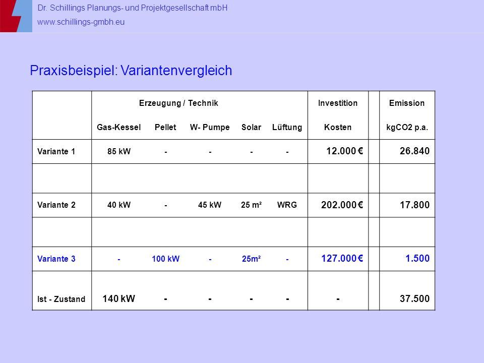 Dr. Schillings Planungs- und Projektgesellschaft mbH www.schillings-gmbh.eu Praxisbeispiel: Variantenvergleich Erzeugung / Technik InvestitionEmission