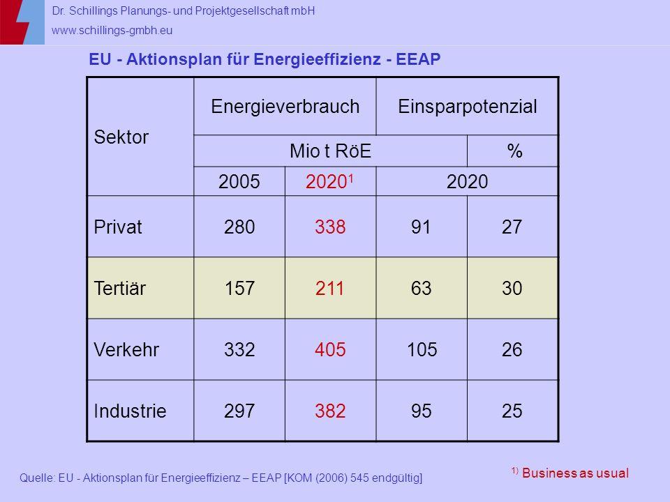 Dr. Schillings Planungs- und Projektgesellschaft mbH www.schillings-gmbh.eu EU - Aktionsplan für Energieeffizienz - EEAP Quelle: EU - Aktionsplan für