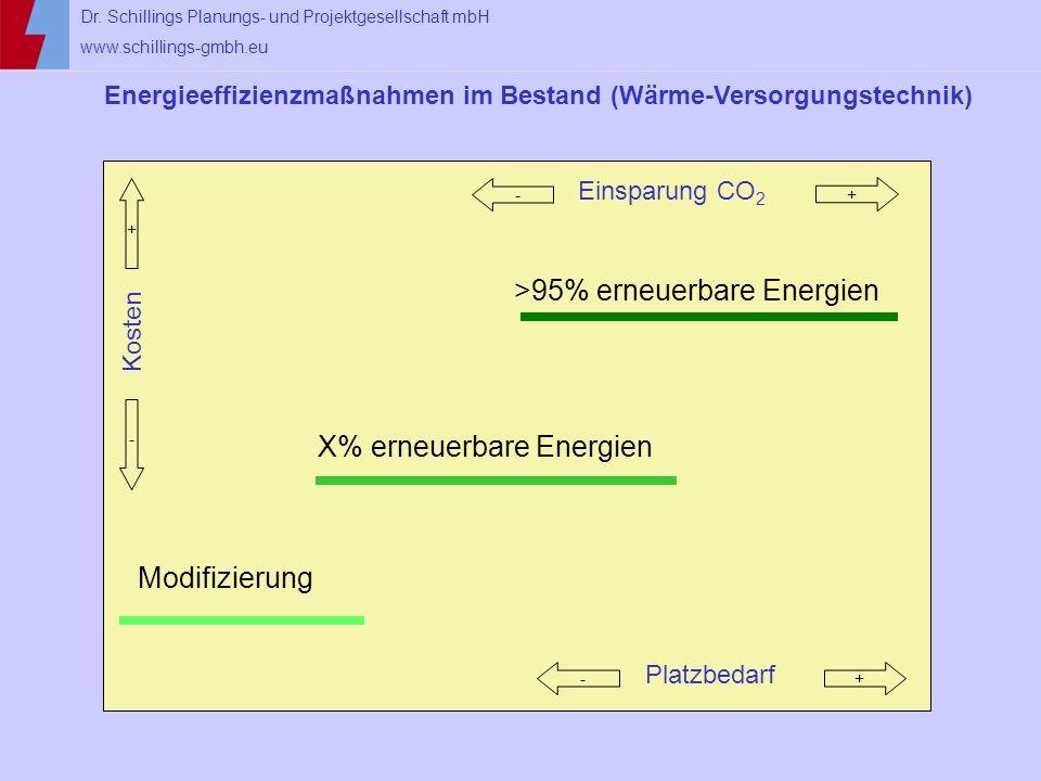 Dr. Schillings Planungs- und Projektgesellschaft mbH www.schillings-gmbh.eu Energieeffizienzmaßnahmen im Bestand (Wärme-Versorgungstechnik) Kosten Pla