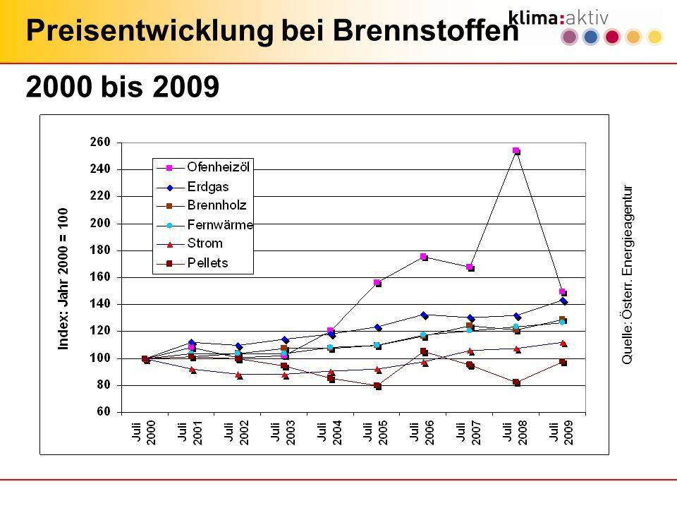 Quelle: Österr. Energieagentur Preisentwicklung bei Brennstoffen 2000 bis 2009