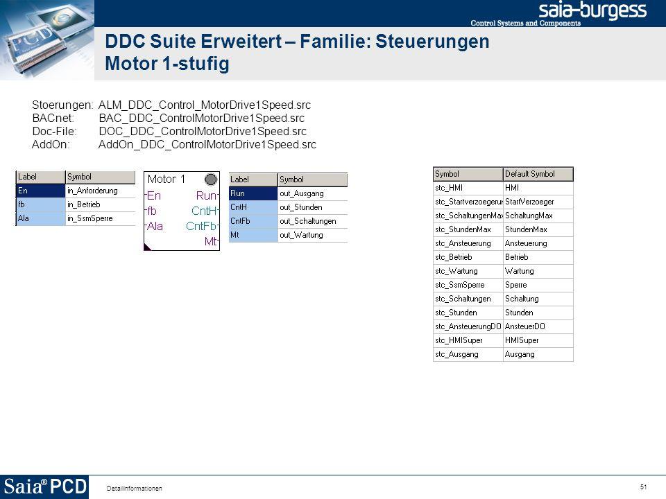 51 Detailinformationen DDC Suite Erweitert – Familie: Steuerungen Motor 1-stufig Stoerungen:ALM_DDC_Control_MotorDrive1Speed.src BACnet:BAC_DDC_Contro