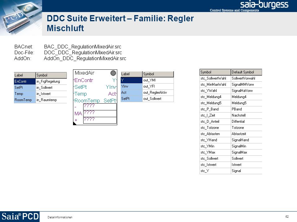 62 Detailinformationen DDC Suite Erweitert – Familie: Regler Mischluft BACnet:BAC_DDC_RegulationMixedAir.src Doc-File:DOC_DDC_RegulationMixedAir.src AddOn:AddOn_DDC_RegulationMixedAir.src