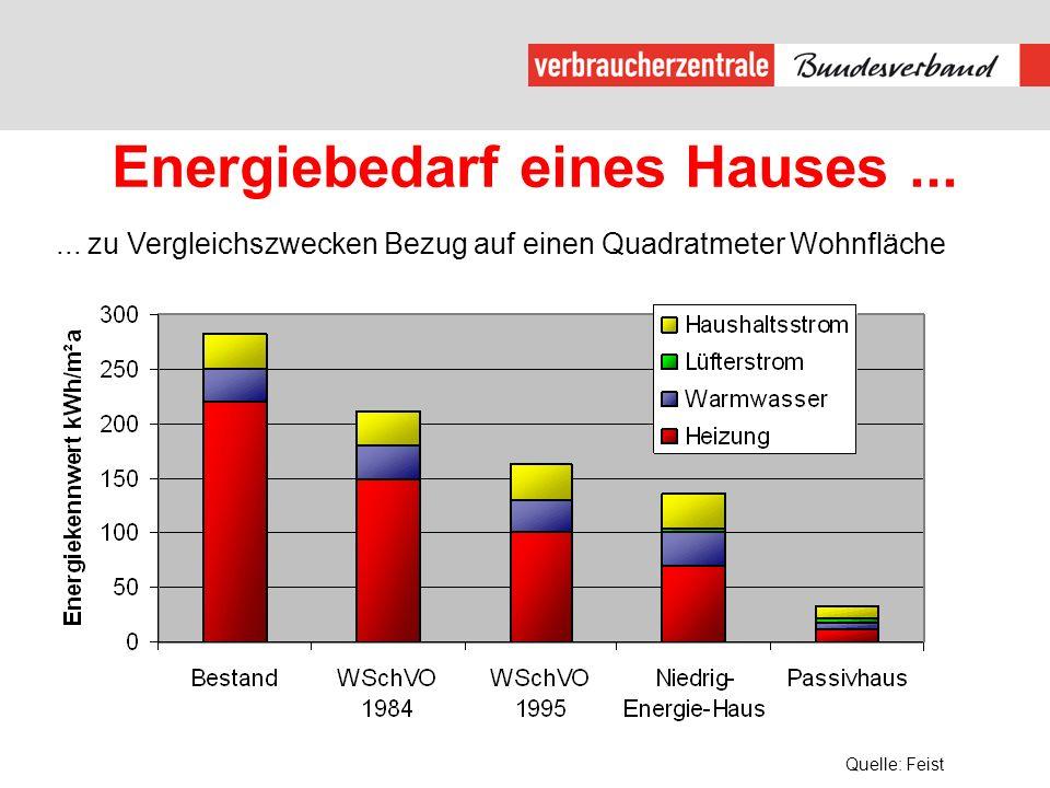 Energiebedarf eines Hauses......
