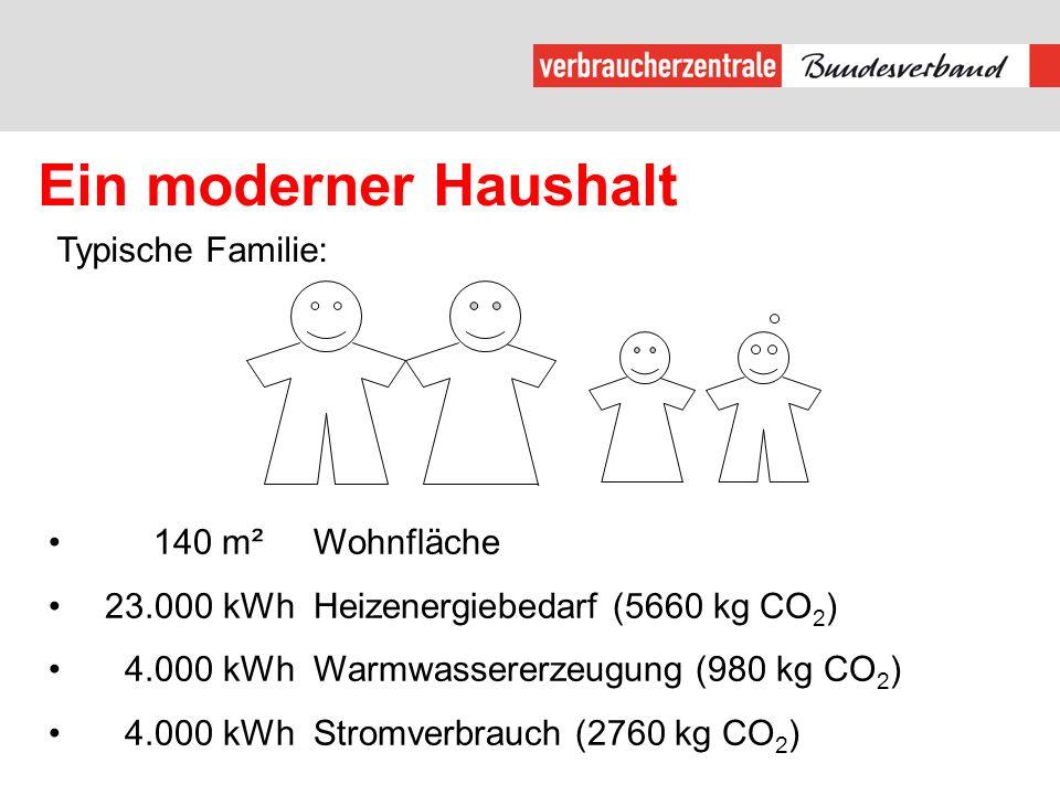 Ein moderner Haushalt Typische Familie: 140 m² Wohnfläche 23.000 kWh Heizenergiebedarf (5660 kg CO 2 ) 4.000 kWhWarmwassererzeugung (980 kg CO 2 ) 4.000 kWh Stromverbrauch (2760 kg CO 2 )