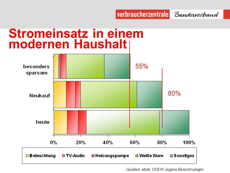 80% 55% Quellen: ebök, VDEW, eigene Berechnungen Stromeinsatz in einem modernen Haushalt