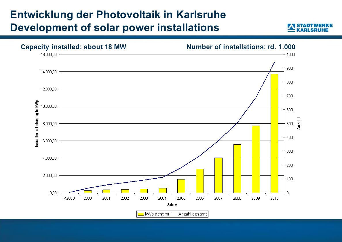 Entwicklung der Photovoltaik in Karlsruhe Development of solar power installations Capacity installed: about 18 MWNumber of installations: rd. 1.000