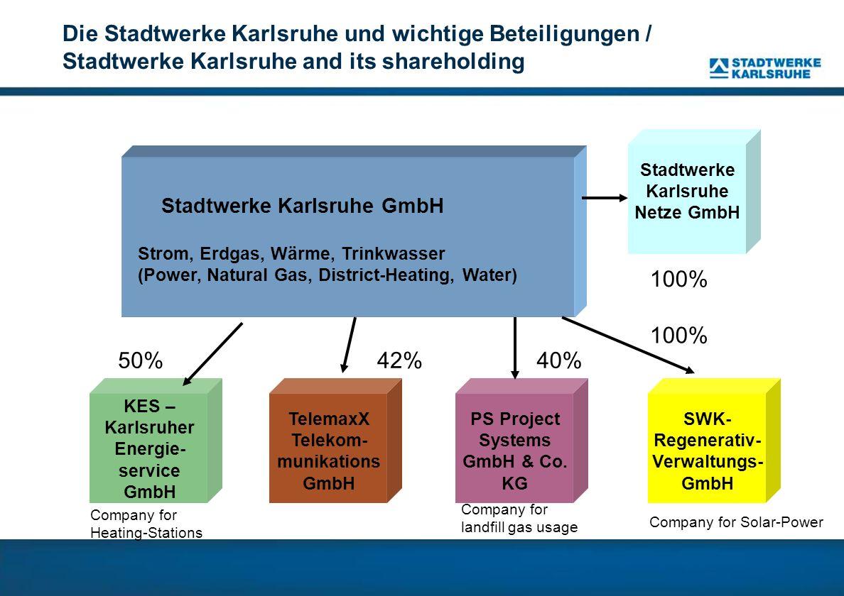 Stadtwerke Karlsruhe GmbH Strom, Erdgas, Wärme, Trinkwasser (Power, Natural Gas, District-Heating, Water) Die Stadtwerke Karlsruhe und wichtige Beteil