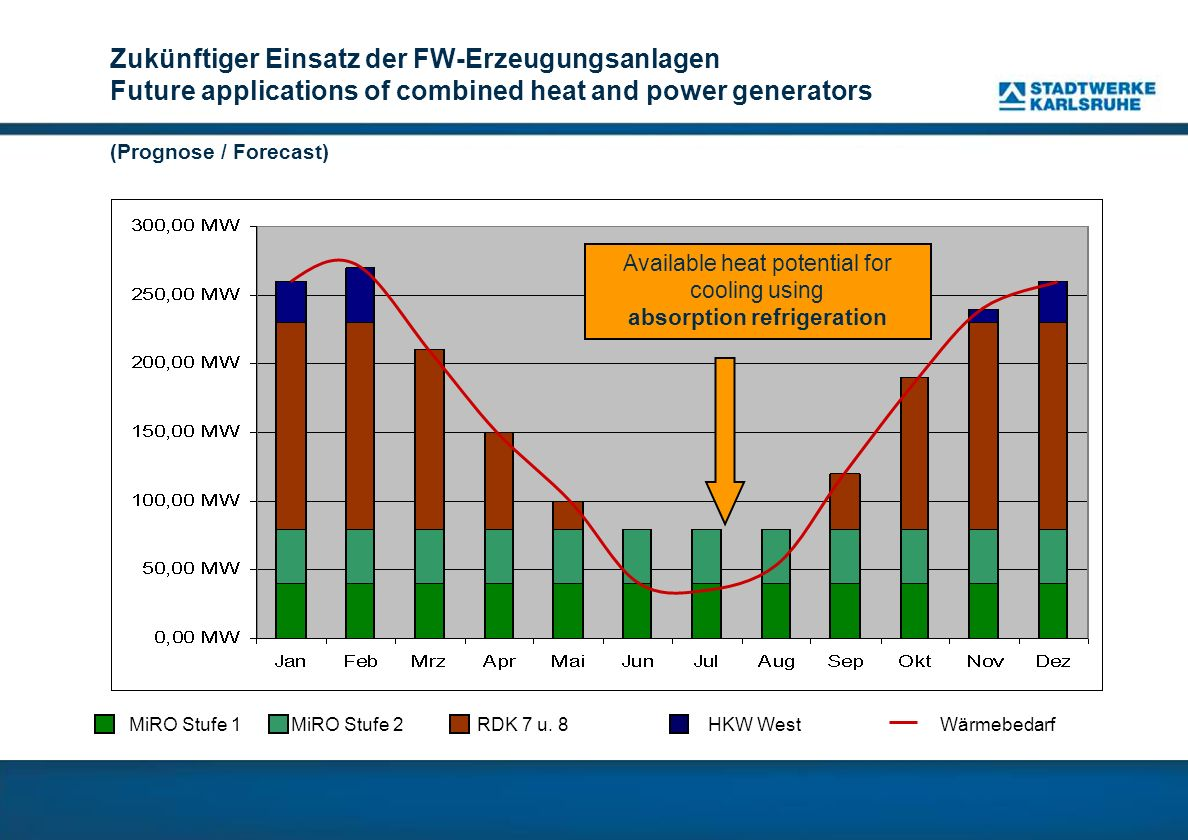 Zukünftiger Einsatz der FW-Erzeugungsanlagen Future applications of combined heat and power generators (Prognose / Forecast) MiRO Stufe 1 MiRO Stufe 2