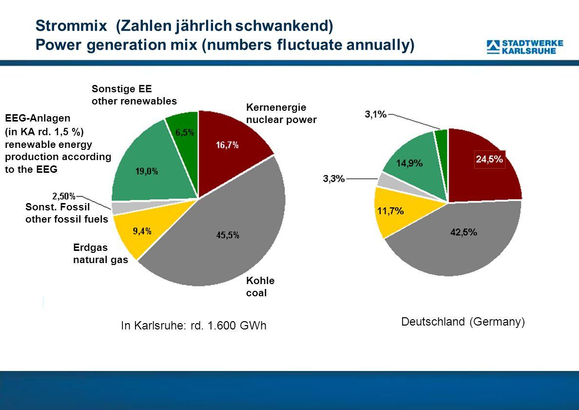 SWK-Regenerativ-GmbH & Co.