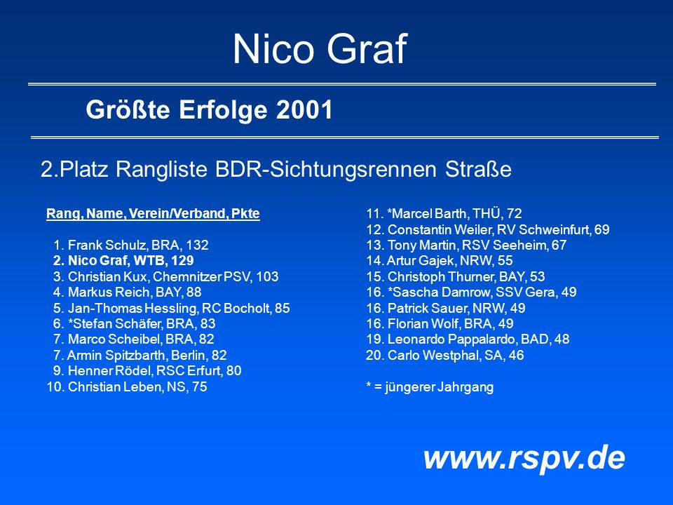 Nico Graf Größte Erfolge 2001 2.Platz Rangliste BDR-Sichtungsrennen Straße www.rspv.de Rang, Name, Verein/Verband, Pkte 1. Frank Schulz, BRA, 132 2. N