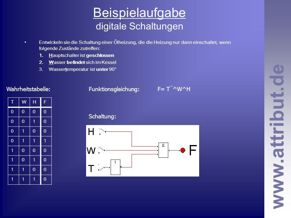 www.attribut.de Beispielaufgabe digitale Schaltungen Entwickeln sie die Schaltung einer Ölheizung, die die Heizung nur dann einschaltet, wenn folgende Zustände zutreffen: 1.Hauptschalter ist geschlossen 2.Wasser befindet sich im Kessel 3.Wassertemperatur ist unter 90° TWHF 0000 0010 0100 0111 1000 1010 1100 1110 Wahrheitstabelle:Funktionsgleichung:F= T¯^W^H Schaltung: