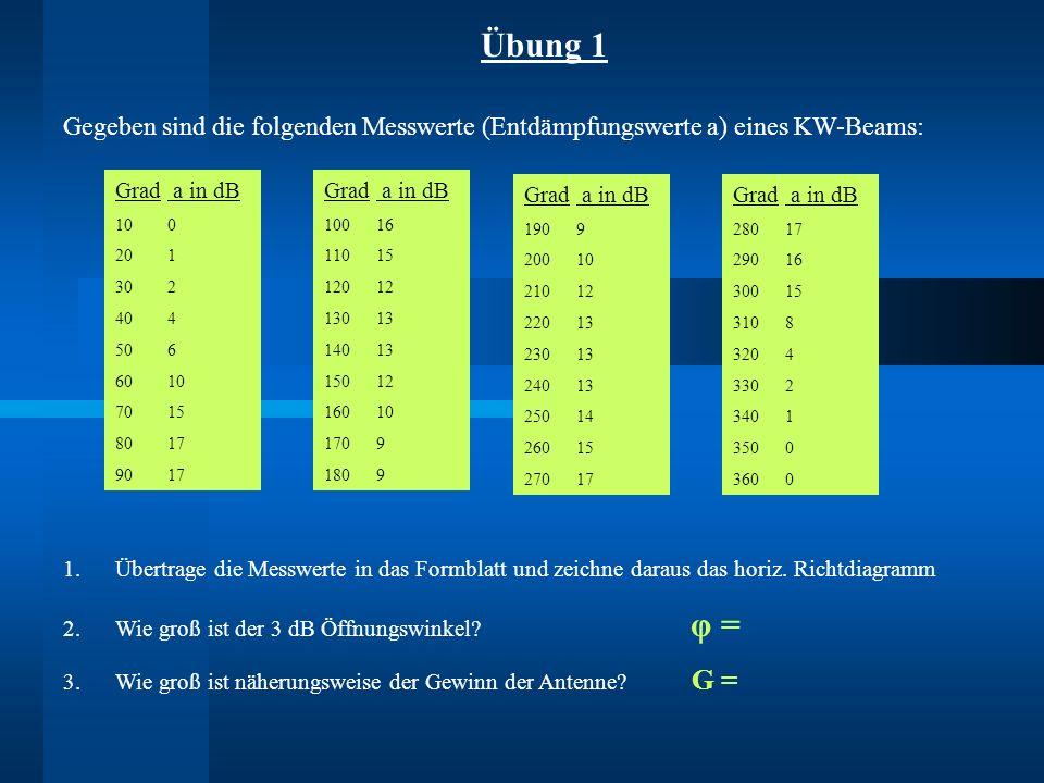 Übung 1 Gegeben sind die folgenden Messwerte (Entdämpfungswerte a) eines KW-Beams: Grad a in dB 100 201 302 404 506 6010 7015 8017 9017 Grad a in dB 2