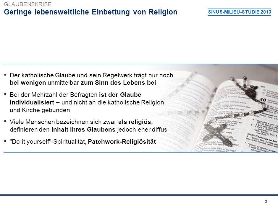 3 Geringe lebensweltliche Einbettung von Religion SINUS-MILIEU-STUDIE 2013 GLAUBENSKRISE Der katholische Glaube und sein Regelwerk trägt nur noch bei