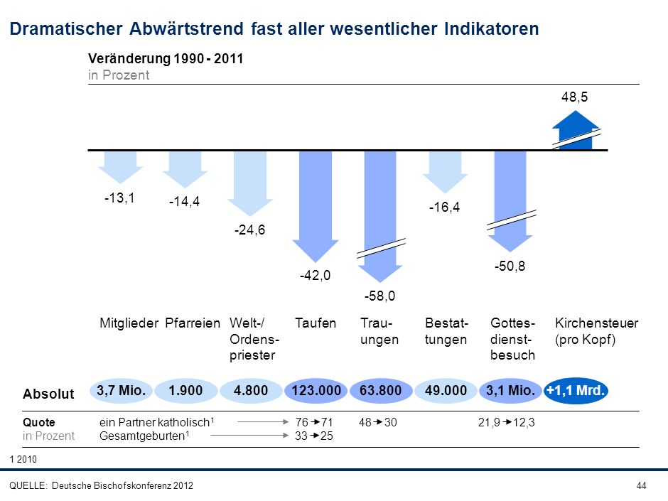 44 Dramatischer Abwärtstrend fast aller wesentlicher Indikatoren QUELLE: Deutsche Bischofskonferenz 2012 Kirchensteuer (pro Kopf) Gottes- dienst- besu