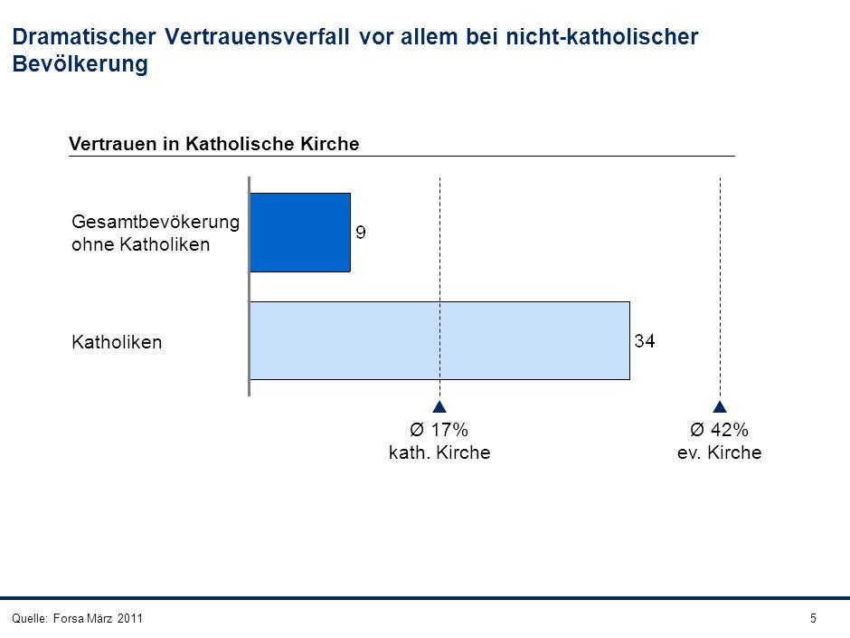 5Quelle: Forsa März 2011 Dramatischer Vertrauensverfall vor allem bei nicht-katholischer Bevölkerung Ø 42% ev. Kirche Ø 17% kath. Kirche Katholiken Ge
