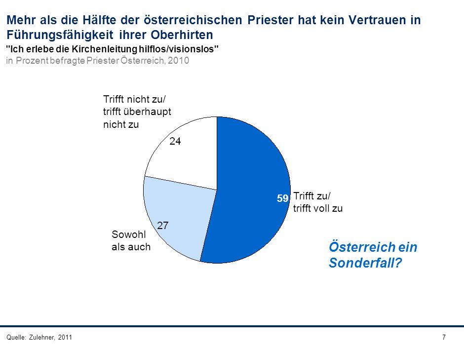 7Quelle: Zulehner, 2011 Mehr als die Hälfte der österreichischen Priester hat kein Vertrauen in Führungsfähigkeit ihrer Oberhirten Österreich ein Sond