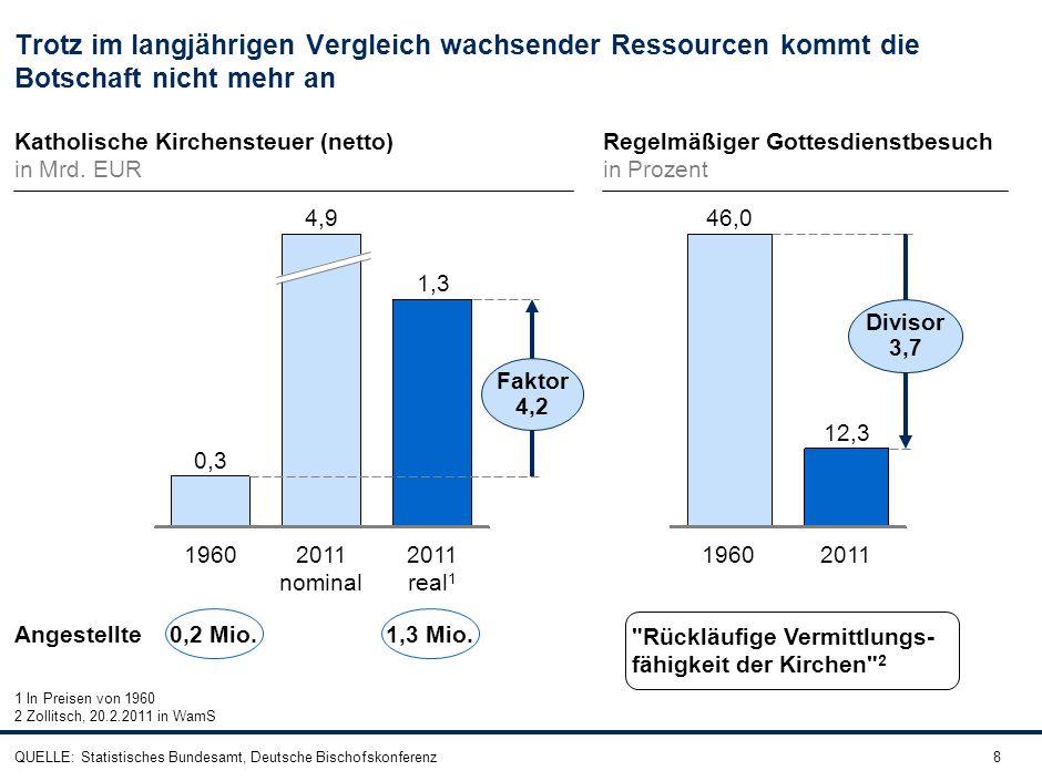 8 Katholische Kirchensteuer (netto) in Mrd. EUR 1,3 Faktor 4,2 2011 real 1 2011 nominal 4,9 1960 0,3 Regelmäßiger Gottesdienstbesuch in Prozent 12,3 D