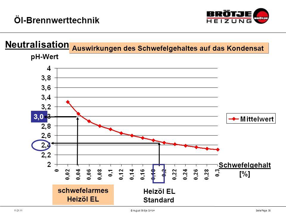 Seite/Page 36 11.01.11© August Brötje GmbH Öl-Brennwerttechnik Neutralisation Auswirkungen des Schwefelgehaltes auf das Kondensat Schwefelgehalt [%] pH-Wert Heizöl EL Standard schwefelarmes Heizöl EL 3,0