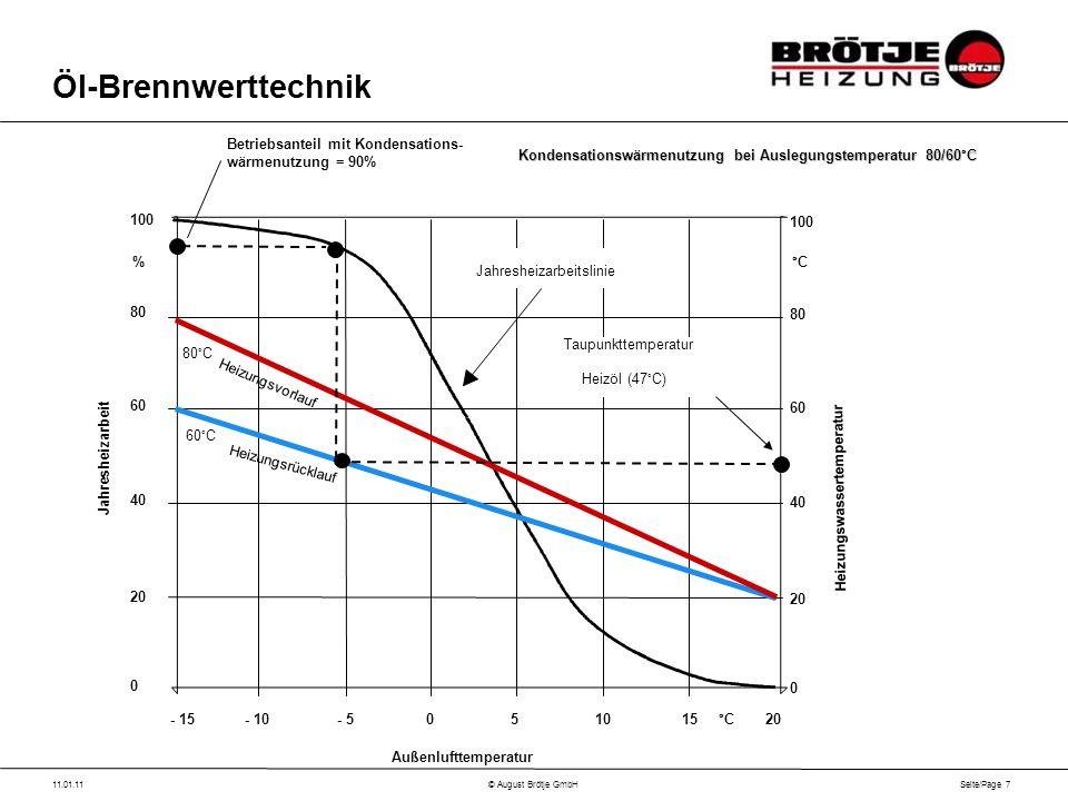 Seite/Page 7 11.01.11© August Brötje GmbH Öl-Brennwerttechnik - 15- 10- 505101520 °C 100 80 60 40 20 0 °C Außenlufttemperatur Heizungswassertemperatur 100 80 60 40 20 0 % Jahresheizarbeit 80°C 60°C Taupunkttemperatur Heizöl (47°C) Heizungsrücklauf Heizungsvorlauf Jahresheizarbeitslinie Betriebsanteil mit Kondensations- wärmenutzung = 90% Kondensationswärmenutzung bei Auslegungstemperatur 80/60°C