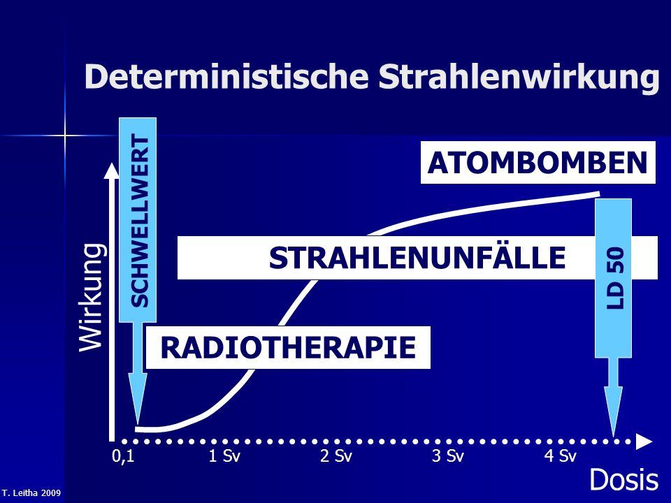 T. Leitha 2009 Deterministische Strahlenwirkung ATOMBOMBEN Wirkung Dosis 2 Sv1 Sv4 Sv3 Sv STRAHLENUNFÄLLE SCHWELLWERT RADIOTHERAPIE 0,1 LD 50