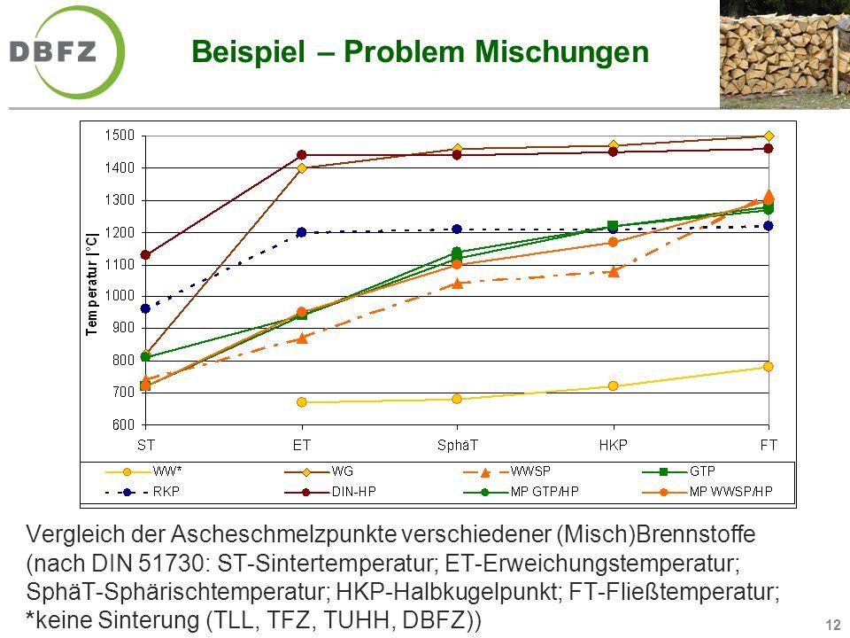 12 Beispiel – Problem Mischungen Vergleich der Ascheschmelzpunkte verschiedener (Misch)Brennstoffe (nach DIN 51730: ST-Sintertemperatur; ET-Erweichung