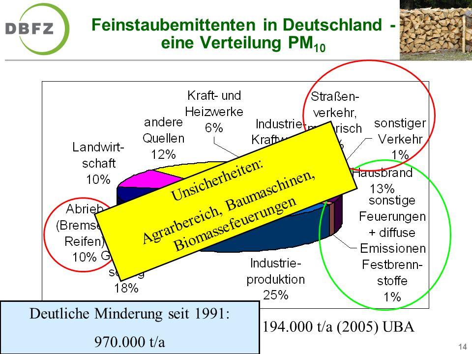 14 Feinstaubemittenten in Deutschland - eine Verteilung PM 10 Gesamt hier: 194.000 t/a (2005) UBA ohne natürliche Quellen Unsicherheiten: Agrarbereich