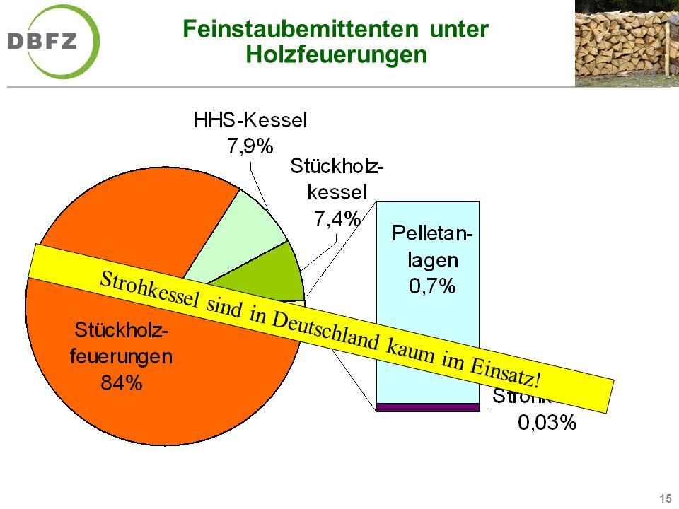 15 Feinstaubemittenten unter Holzfeuerungen Strohkessel sind in Deutschland kaum im Einsatz!