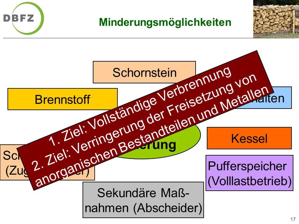 17 Minderungsmöglichkeiten Immissions- minderung Schornstein Brennstoff Bedienverhalten Kessel Schornsteinzug (Zugbegrenzer) Pufferspeicher (Volllastb