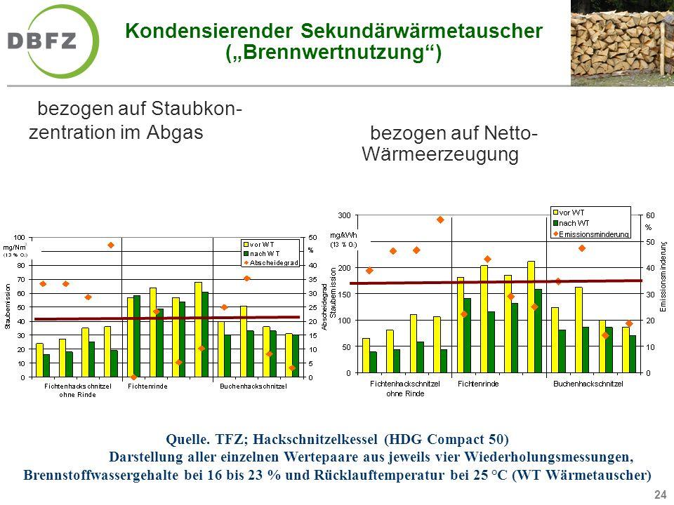 24 Kondensierender Sekundärwärmetauscher (Brennwertnutzung) bezogen auf Staubkon- zentration im Abgas Quelle. TFZ; Hackschnitzelkessel (HDG Compact 50